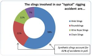 Industrial Training International Rigging Survey